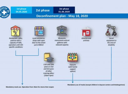 Information about the second phase of the deconfinement plan – in English, French, Portuguese, German, Spanish and Hindi